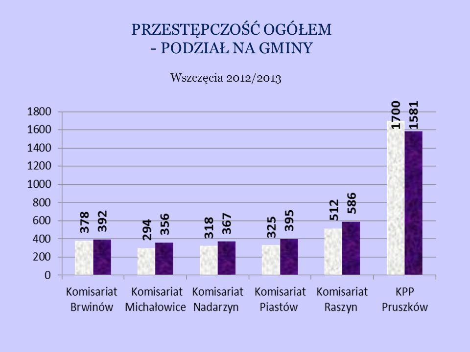 PRZESTĘPCZOŚĆ OGÓŁEM - PODZIAŁ NA GMINY Wszczęcia 2012/2013