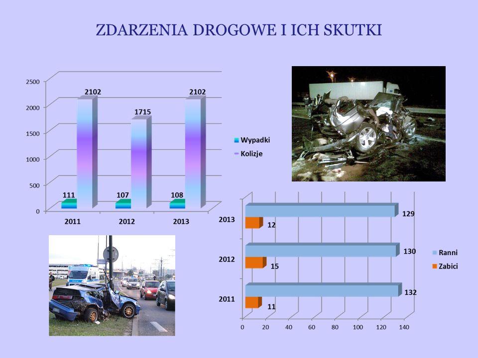 ZDARZENIA DROGOWE NA TERENIE POWIATU W ROKU 2013
