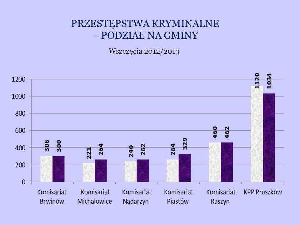 PRZESTĘPSTWA KRYMINALNE – PODZIAŁ NA GMINY Wszczęcia 2012/2013