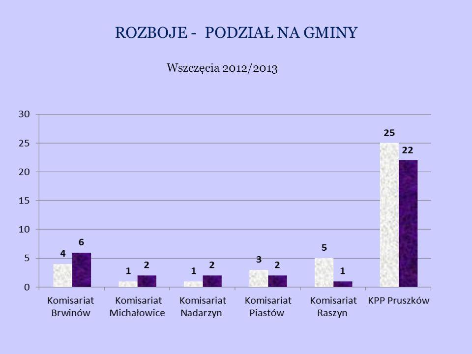 ROZBOJE - PODZIAŁ NA GMINY Wszczęcia 2012/2013