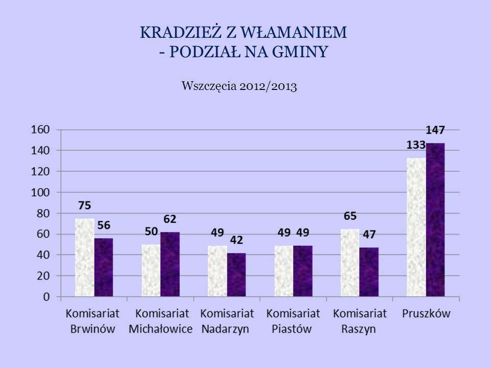 KRADZIEŻ Z WŁAMANIEM - PODZIAŁ NA GMINY Wszczęcia 2012/2013