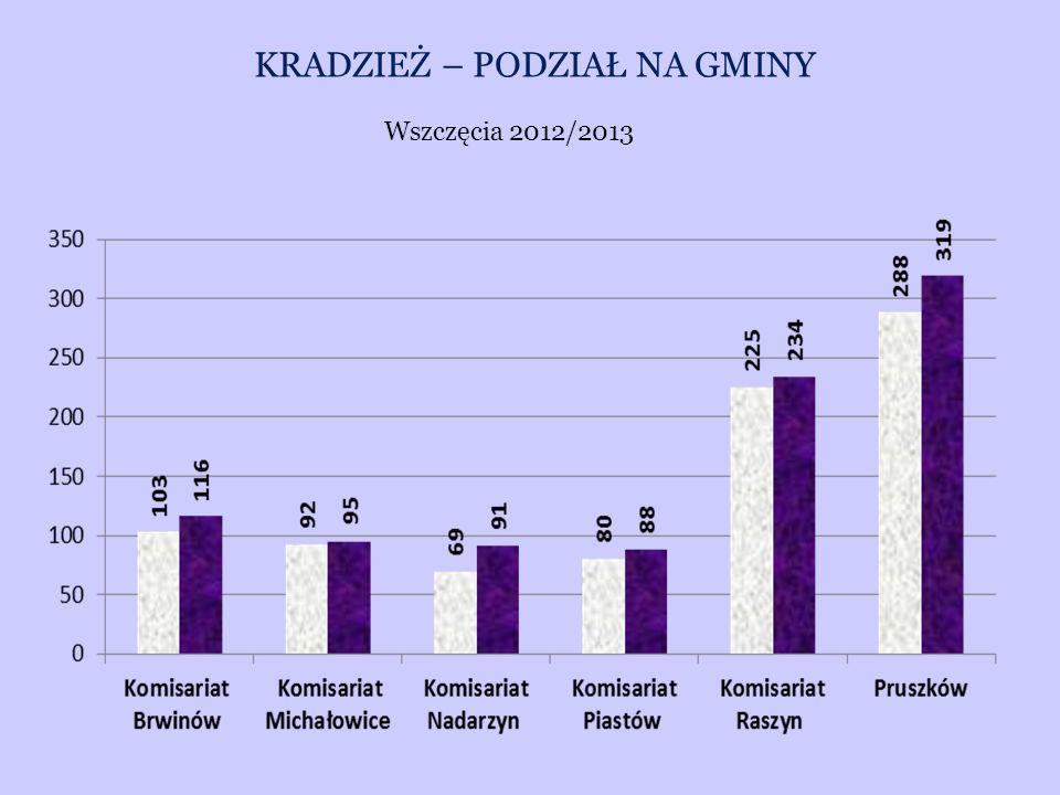 KRADZIEŻ – PODZIAŁ NA GMINY Wszczęcia 2012/2013