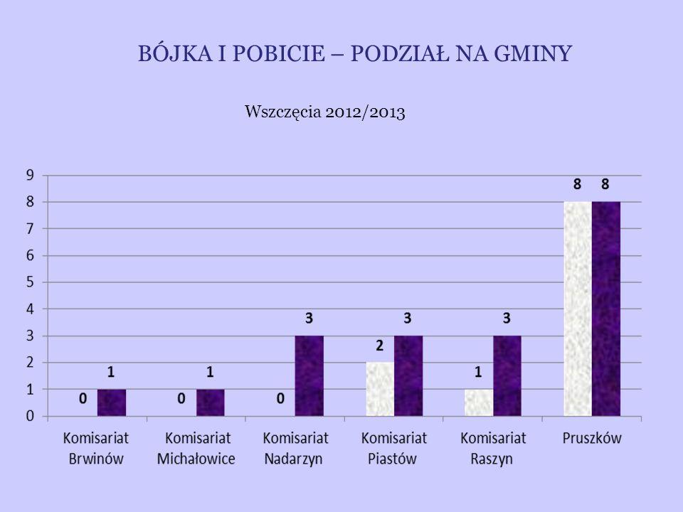 BÓJKA I POBICIE – PODZIAŁ NA GMINY Wszczęcia 2012/2013
