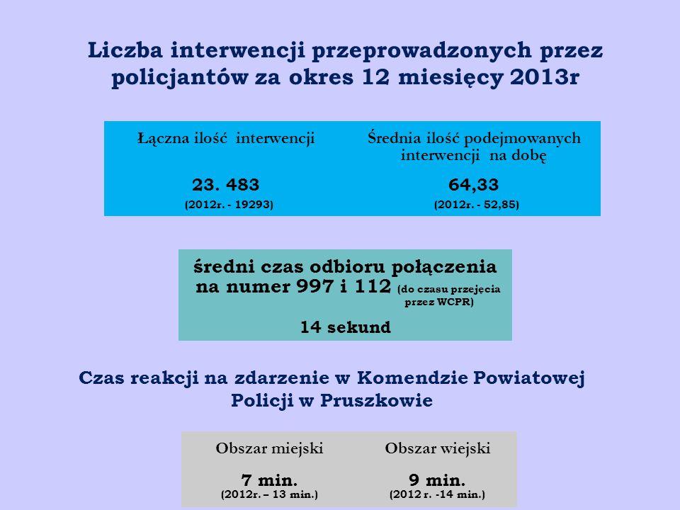 Liczba interwencji przeprowadzonych przez policjantów za okres 12 miesięcy 2013r Łączna ilość interwencji Średnia ilość podejmowanych interwencji na d