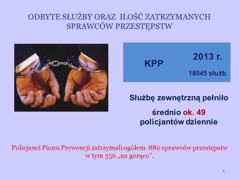 999 KPP 2013 r. 18045 służb Służbę zewnętrzną pełniło średnio ok. 49 policjantów dziennie Policjanci Pionu Prewencji zatrzymali ogółem 880 sprawców pr