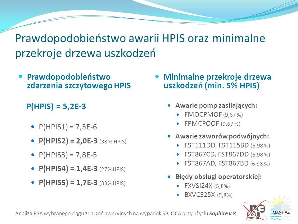 Analiza PSA wybranego ciągu zdarzeń awaryjnych na wypadek SBLOCA przy użyciu Saphire v.8 Prawdopodobieństwo awarii HPIS oraz minimalne przekroje drzewa uszkodzeń Prawdopodobieństwo zdarzenia szczytowego HPIS P(HPIS) = 5,2E-3 P(HPIS1) = 7,3E-6 P(HPIS2) = 2,0E-3 (38 % HPIS) P(HPIS3) = 7,8E-5 P(HPIS4) = 1,4E-3 (27% HPIS) P(HPIS5) = 1,7E-3 (33% HPIS) Minimalne przekroje drzewa uszkodzeń (min.