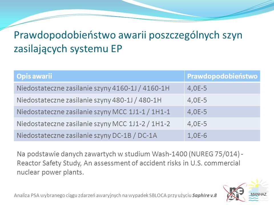 Analiza PSA wybranego ciągu zdarzeń awaryjnych na wypadek SBLOCA przy użyciu Saphire v.8 Prawdopodobieństwo awarii poszczególnych szyn zasilających systemu EP Opis awariiPrawdopodobieństwo Niedostateczne zasilanie szyny 4160-1J / 4160-1H4,0E-5 Niedostateczne zasilanie szyny 480-1J / 480-1H4,0E-5 Niedostateczne zasilanie szyny MCC 1J1-1 / 1H1-14,0E-5 Niedostateczne zasilanie szyny MCC 1J1-2 / 1H1-24,0E-5 Niedostateczne zasilanie szyny DC-1B / DC-1A1,0E-6 Na podstawie danych zawartych w studium Wash-1400 (NUREG 75/014) - Reactor Safety Study, An assessment of accident risks in U.S.