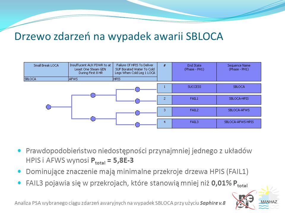 Analiza PSA wybranego ciągu zdarzeń awaryjnych na wypadek SBLOCA przy użyciu Saphire v.8 Drzewo zdarzeń na wypadek awarii SBLOCA Prawdopodobieństwo niedostępności przynajmniej jednego z układów HPIS i AFWS wynosi P total = 5,8E-3 Dominujące znaczenie mają minimalne przekroje drzewa HPIS (FAIL1) FAIL3 pojawia się w przekrojach, które stanowią mniej niż 0,01% P total