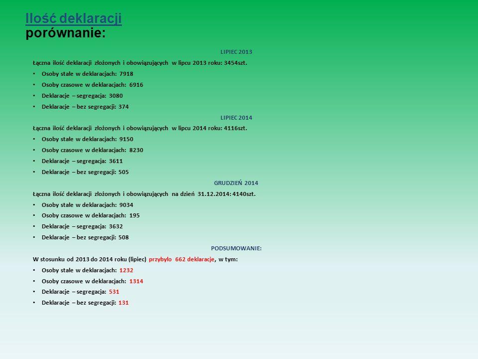Ilość deklaracji porównanie: LIPIEC 2013 Łączna ilość deklaracji złożonych i obowiązujących w lipcu 2013 roku: 3454szt.