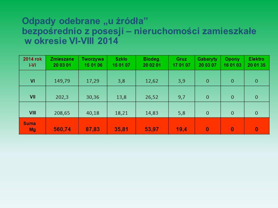 2014 rok I-VI Zmieszane 20 03 01 Tworzywa 15 01 06 Szkło 15 01 07 Biodeg.