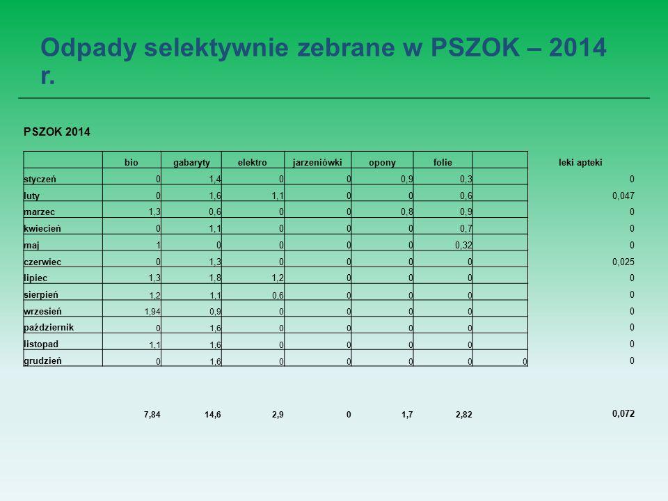 Odpady selektywnie zebrane w PSZOK – 2014 r.
