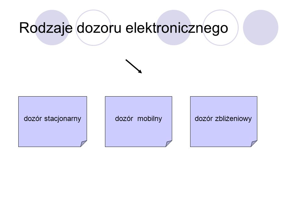 Rodzaje dozoru elektronicznego dozór stacjonarnydozór mobilnydozór zbliżeniowy