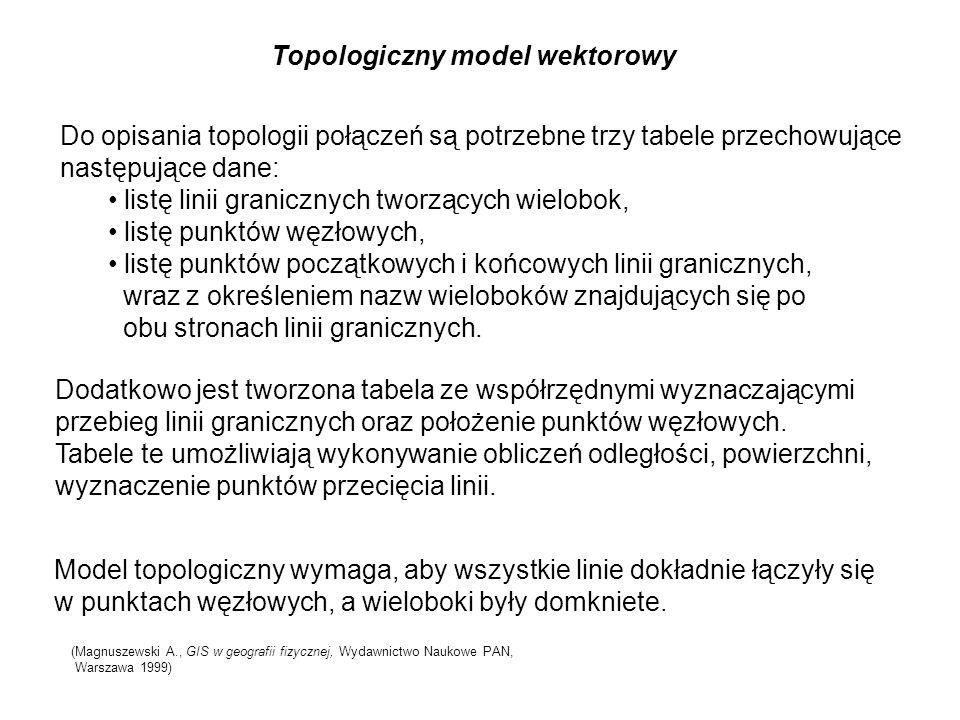 Topologiczny model wektorowy Do opisania topologii połączeń są potrzebne trzy tabele przechowujące następujące dane: listę linii granicznych tworzącyc