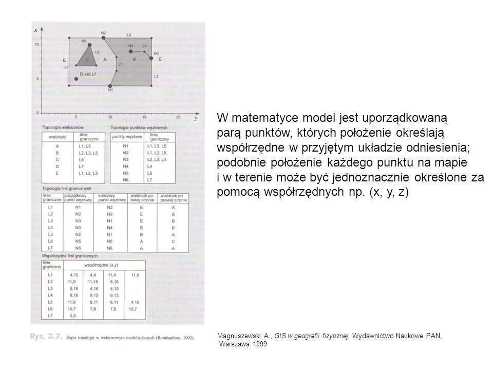 W matematyce model jest uporządkowaną parą punktów, których położenie określają współrzędne w przyjętym układzie odniesienia; podobnie położenie każde