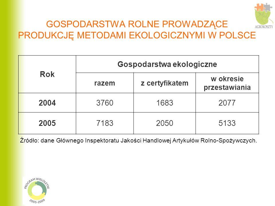 GOSPODARSTWA ROLNE PROWADZĄCE PRODUKCJĘ METODAMI EKOLOGICZNYMI W POLSCE Źródło: dane Głównego Inspektoratu Jakości Handlowej Artykułów Rolno-Spożywczych.