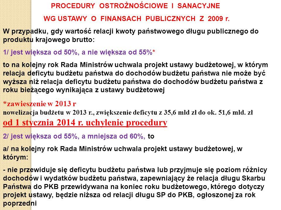 PROCEDURY OSTROŻNOŚCIOWE I SANACYJNE WG USTAWY O FINANSACH PUBLICZNYCH Z 2009 r.
