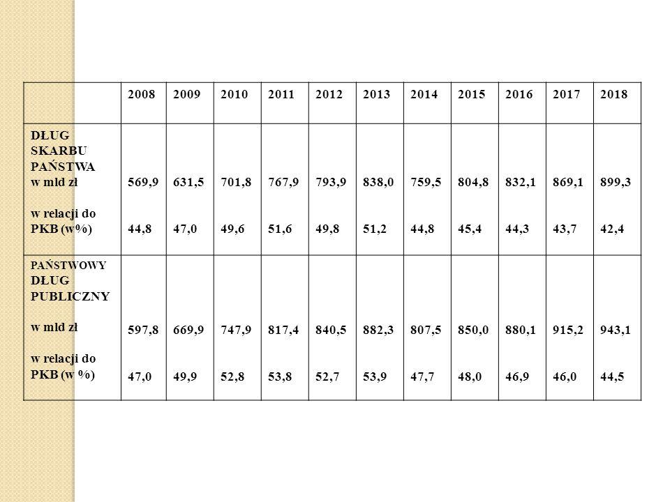 20082009201020112012201320142015201620172018 DŁUG SKARBU PAŃSTWA w mld zł w relacji do PKB (w%) 569,9 44,8 631,5 47,0 701,8 49,6 767,9 51,6 793,9 49,8 838,0 51,2 759,5 44,8 804,8 45,4 832,1 44,3 869,1 43,7 899,3 42,4 PAŃSTWOWY DŁUG PUBLICZNY w mld zł w relacji do PKB (w %) 597,8 47,0 669,9 49,9 747,9 52,8 817,4 53,8 840,5 52,7 882,3 53,9 807,5 47,7 850,0 48,0 880,1 46,9 915,2 46,0 943,1 44,5