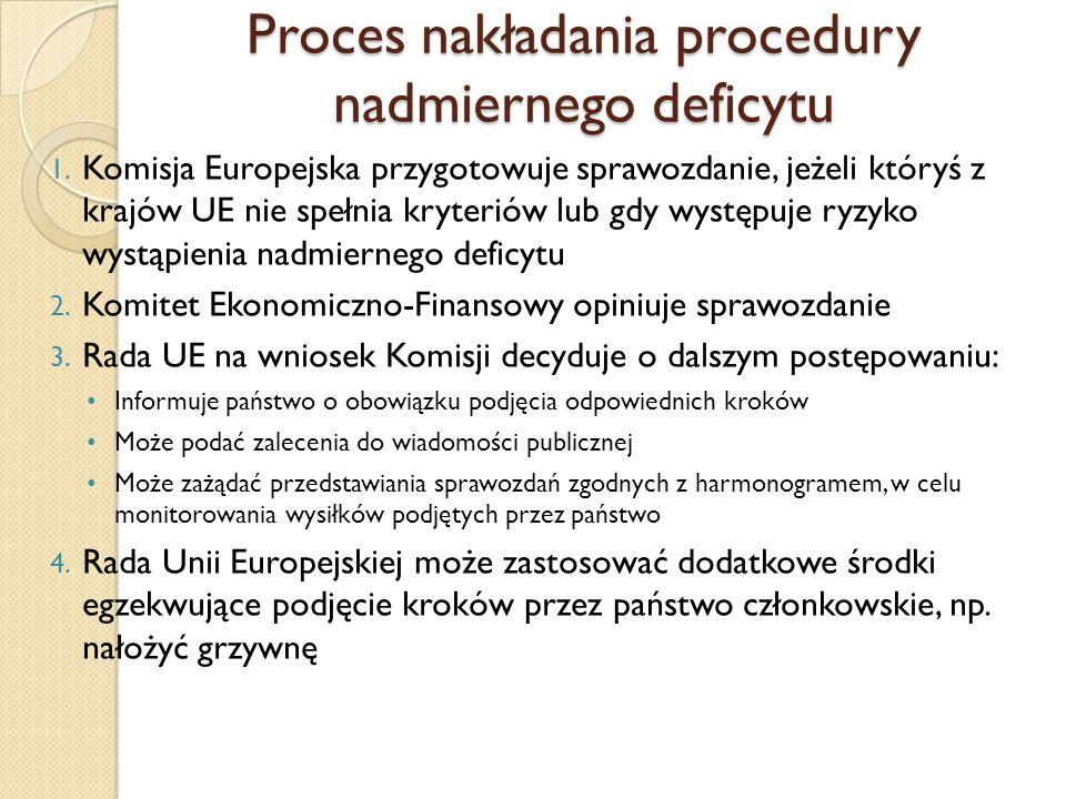 Proces nakładania procedury nadmiernego deficytu 1.