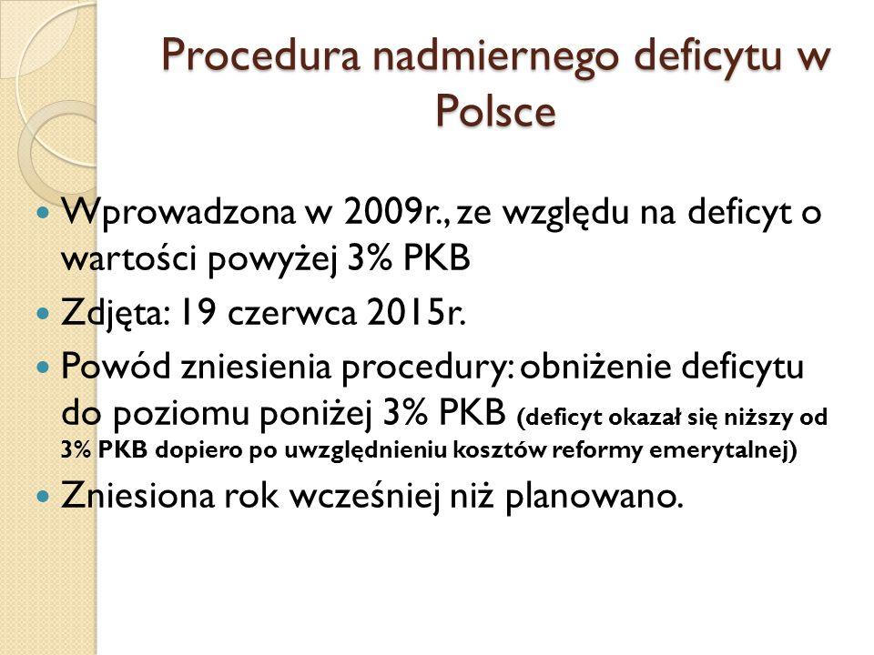 Procedura nadmiernego deficytu w Polsce Wprowadzona w 2009r., ze względu na deficyt o wartości powyżej 3% PKB Zdjęta: 19 czerwca 2015r.