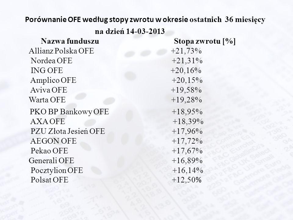 Porównanie OFE według stopy zwrotu w okresie ostatnich 36 miesięcy na dzień 14-03-2013 Nazwa funduszu Stopa zwrotu [%] Allianz Polska OFE +21,73% Nord