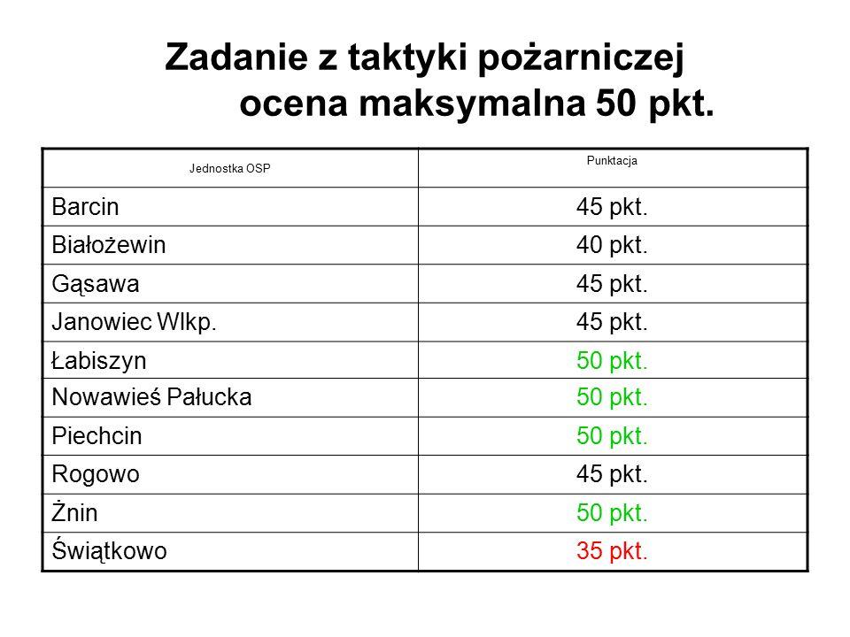 Zadanie z taktyki pożarniczej ocena maksymalna 50 pkt. Jednostka OSP Punktacja Barcin45 pkt. Białożewin40 pkt. Gąsawa45 pkt. Janowiec Wlkp.45 pkt. Łab