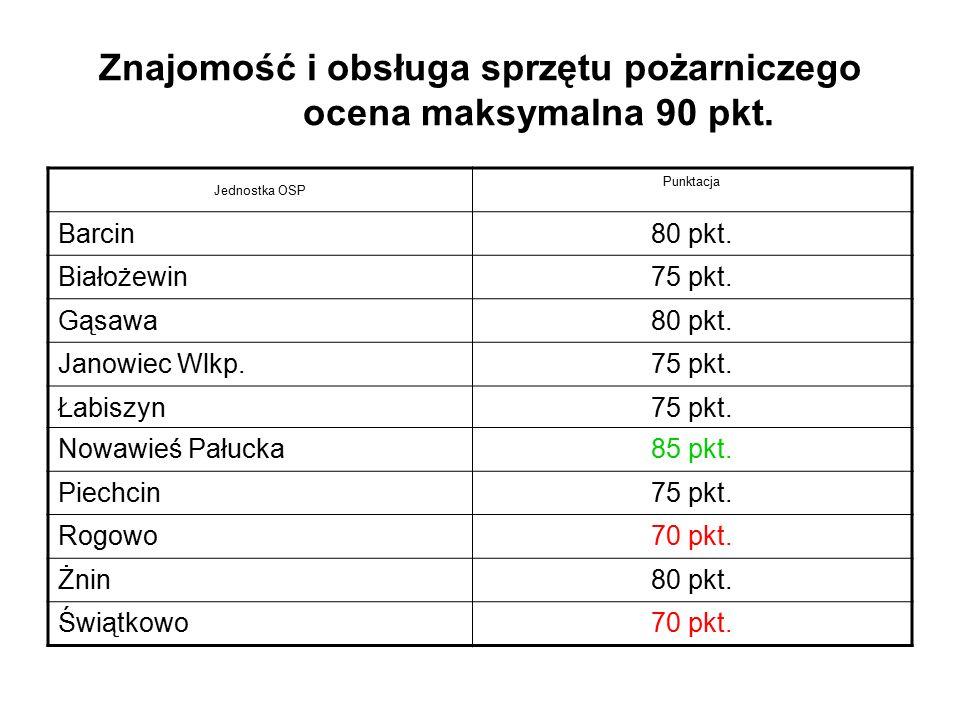 Znajomość i obsługa sprzętu pożarniczego ocena maksymalna 90 pkt. Jednostka OSP Punktacja Barcin80 pkt. Białożewin75 pkt. Gąsawa80 pkt. Janowiec Wlkp.