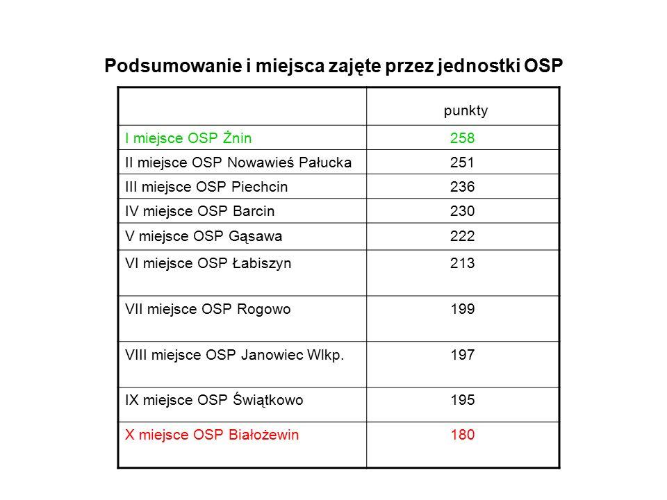 Podsumowanie i miejsca zajęte przez jednostki OSP punkty I miejsce OSP Żnin258 II miejsce OSP Nowawieś Pałucka251 III miejsce OSP Piechcin236 IV miejs