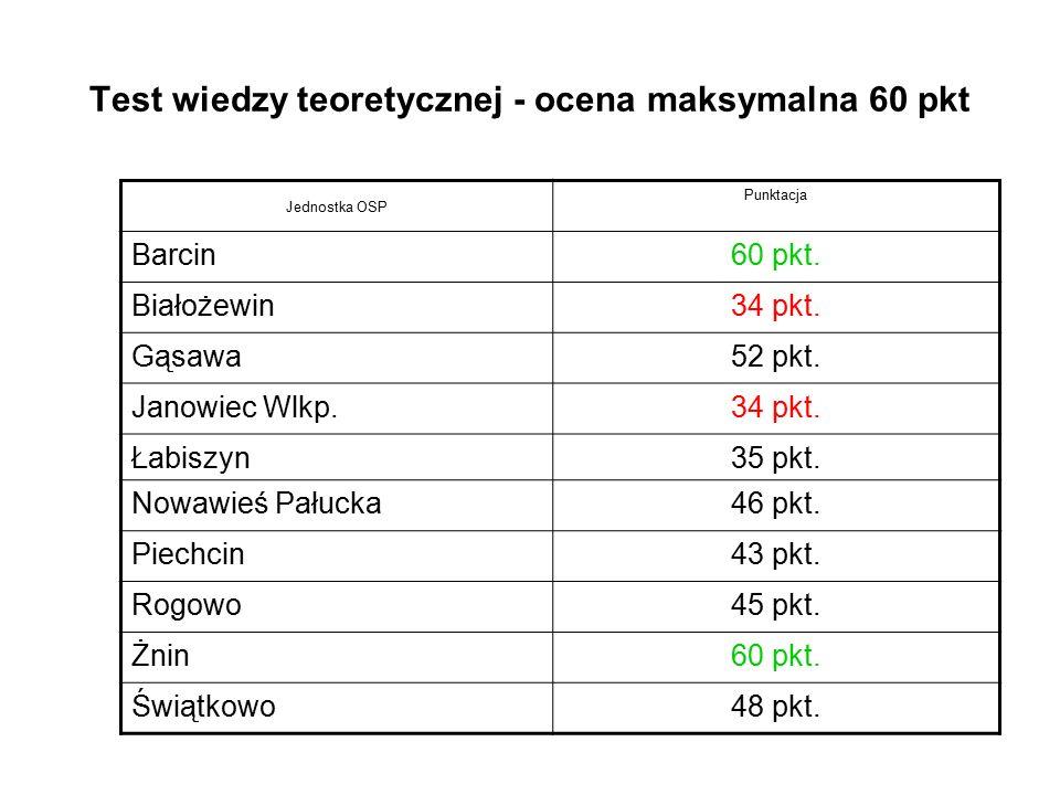 Test wiedzy teoretycznej - ocena maksymalna 60 pkt Jednostka OSP Punktacja Barcin60 pkt. Białożewin34 pkt. Gąsawa52 pkt. Janowiec Wlkp.34 pkt. Łabiszy