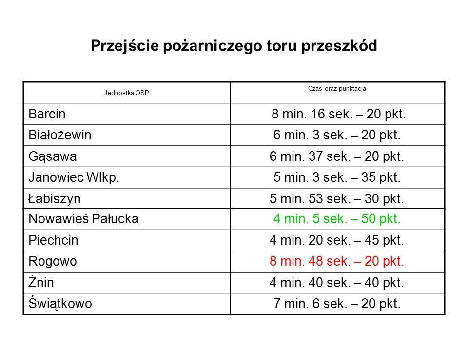 Przejście pożarniczego toru przeszkód Jednostka OSP Czas oraz punktacja Barcin 8 min. 16 sek. – 20 pkt. Białożewin6 min. 3 sek. – 20 pkt. Gąsawa6 min.