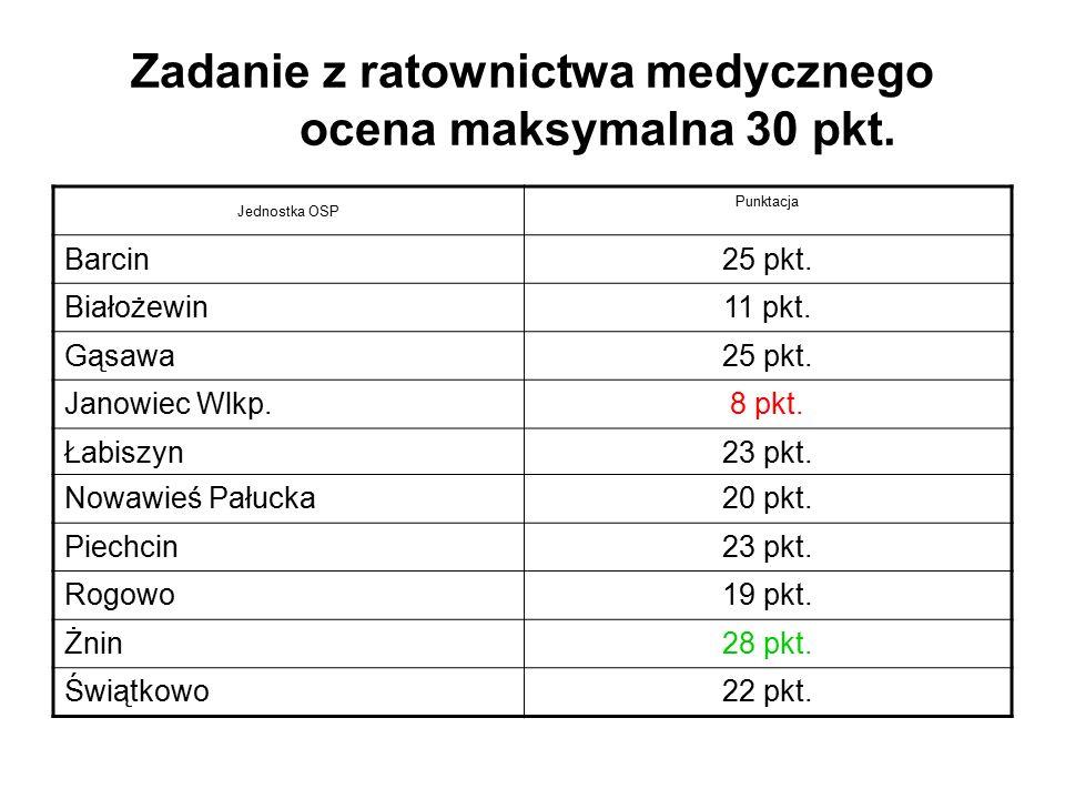 Zadanie z ratownictwa medycznego ocena maksymalna 30 pkt. Jednostka OSP Punktacja Barcin25 pkt. Białożewin11 pkt. Gąsawa25 pkt. Janowiec Wlkp.8 pkt. Ł