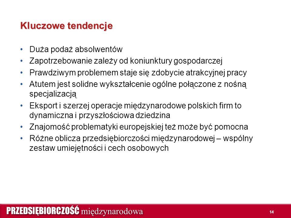 14 Kluczowe tendencje Duża podaż absolwentów Zapotrzebowanie zależy od koniunktury gospodarczej Prawdziwym problemem staje się zdobycie atrakcyjnej pracy Atutem jest solidne wykształcenie ogólne połączone z nośną specjalizacją Eksport i szerzej operacje międzynarodowe polskich firm to dynamiczna i przyszłościowa dziedzina Znajomość problematyki europejskiej też może być pomocna Różne oblicza przedsiębiorczości międzynarodowej – wspólny zestaw umiejętności i cech osobowych