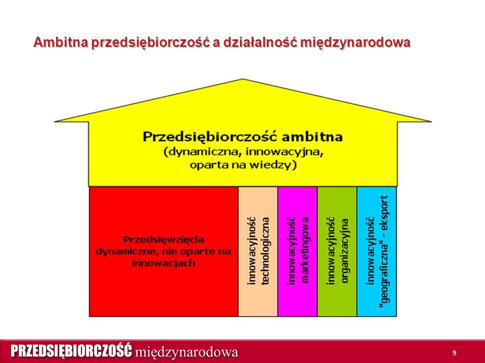 9 Ambitna przedsiębiorczość a działalność międzynarodowa