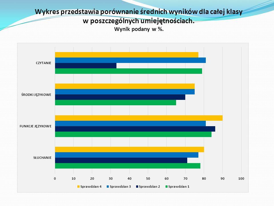 Wykres przedstawia porównanie średnich wyników dla całej klasy w poszczególnych umiejętnościach.