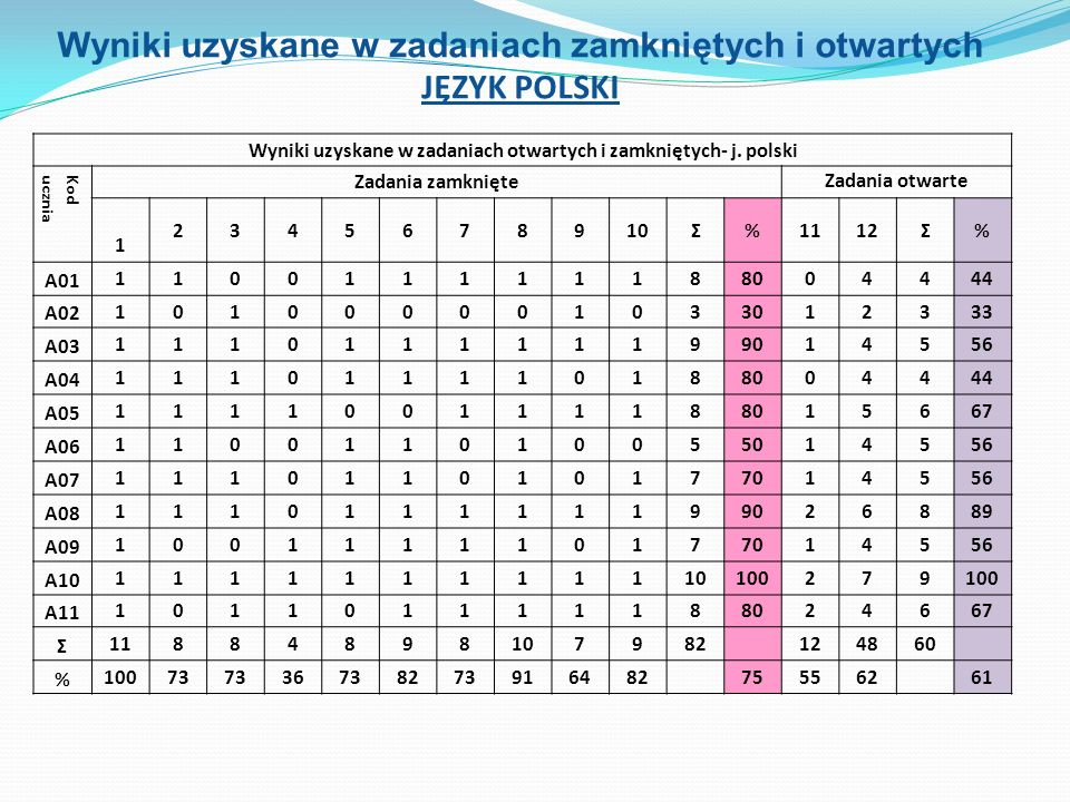 Wnioski Należy: ćwiczyć te treści, które na sprawdzianie wypadły najsłabiej, w szczególności: porównywanie ułamków zwykłych o różnych mianownikach, działania na ułamkach dziesiętnych, zadania dotyczące prostopadłościanu i sześcianu, obliczenia zegarowe i kalendarzowe, obliczanie pól wielokątów, rozwiązywanie zadań tekstowych o treści praktycznej obliczanie ułamka z liczby w zadaniach tekstowych, zamianę jednostek, obliczenia pieniężne i procentowe.