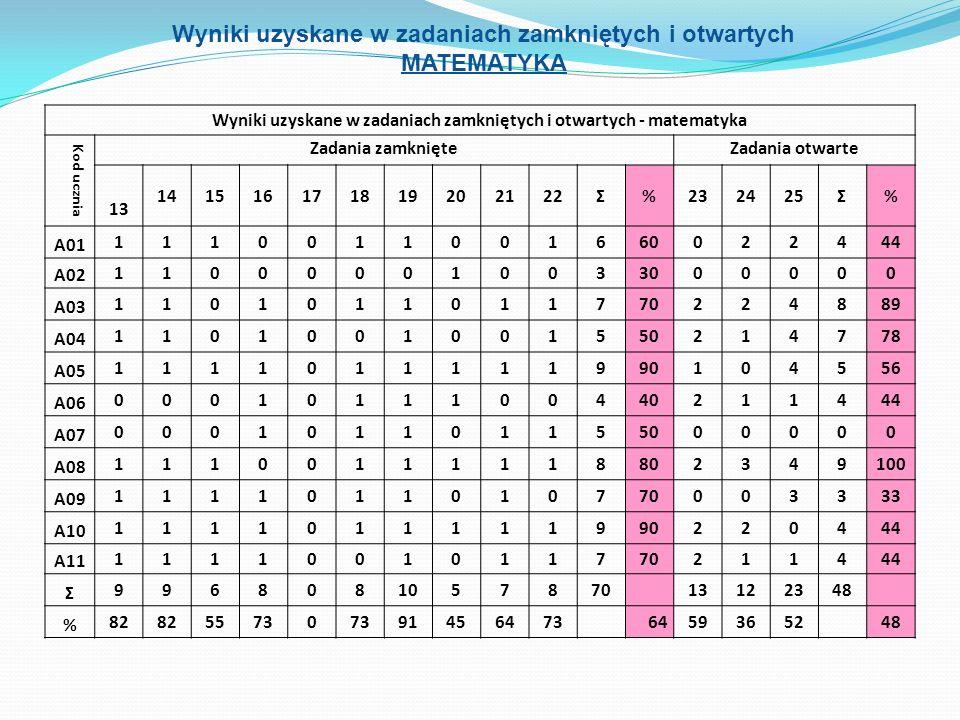 Analiza wyników - język polski Średni wynik ze sprawdzianu z języka polskiego wyniósł 71%.