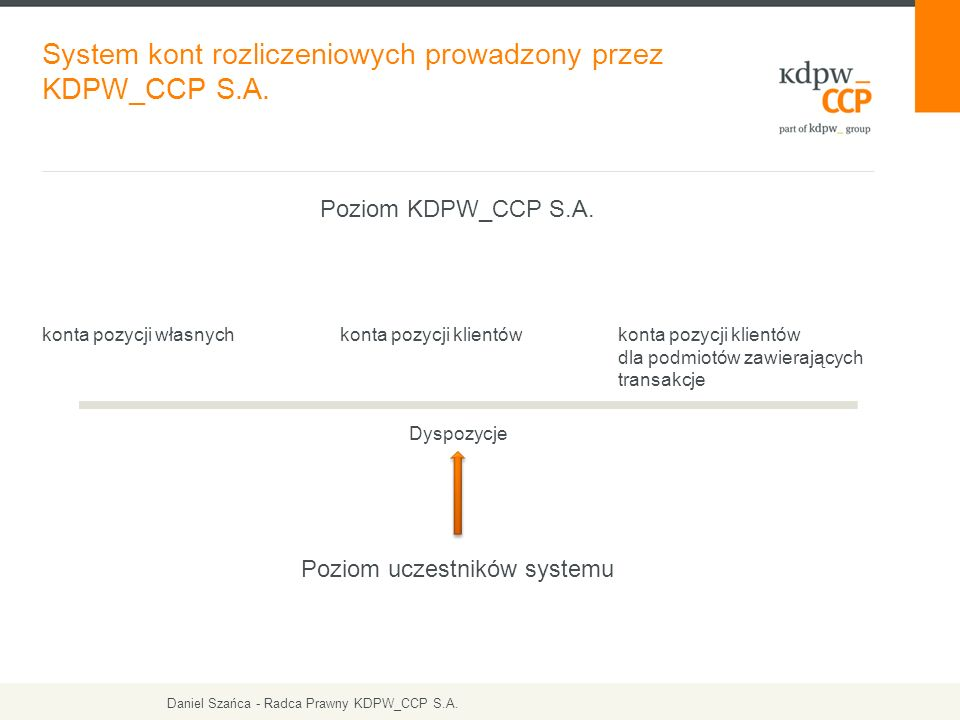Poziom KDPW_CCP S.A. konta pozycji własnych konta pozycji klientów konta pozycji klientów dla podmiotów zawierających transakcje Dyspozycje Poziom ucz