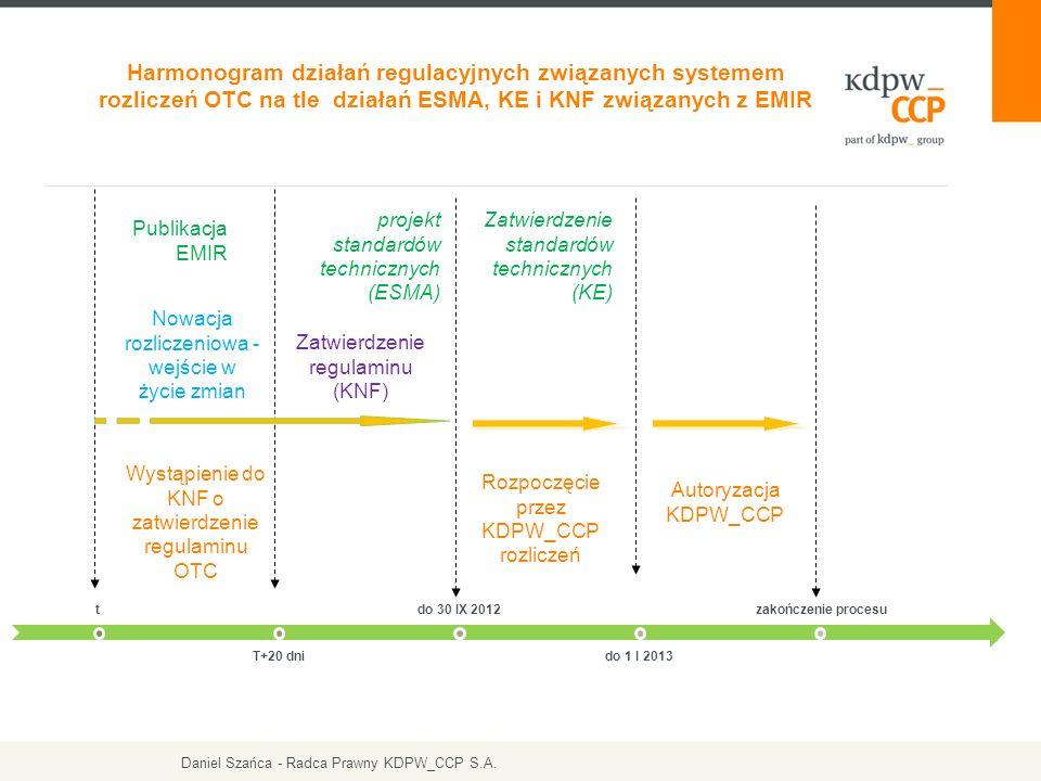 t T+20 dni do 30 IX 2012 do 1 I 2013 zakończenie procesu Harmonogram działań regulacyjnych związanych systemem rozliczeń OTC na tle działań ESMA, KE i