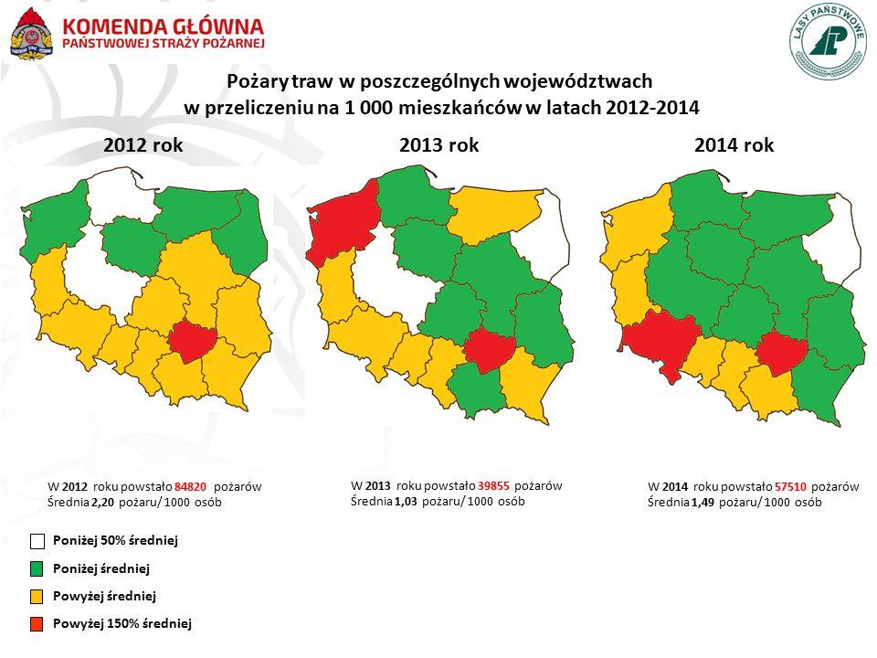 Poniżej 50% średniej Poniżej średniej Powyżej średniej Powyżej 150% średniej 2012 rok 2013 rok 2014 rok Pożary traw w poszczególnych województwach w p