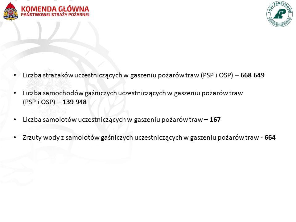 Liczba strażaków uczestniczących w gaszeniu pożarów traw (PSP i OSP) – 668 649 Liczba samochodów gaśniczych uczestniczących w gaszeniu pożarów traw (P