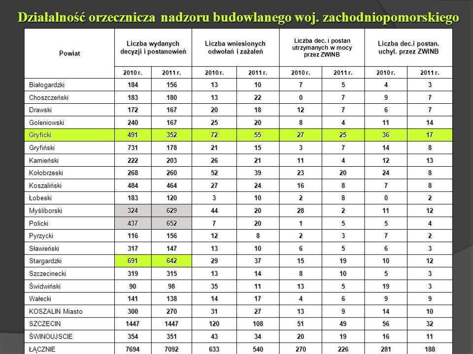 Działalność orzecznicza nadzoru budowlanego woj.