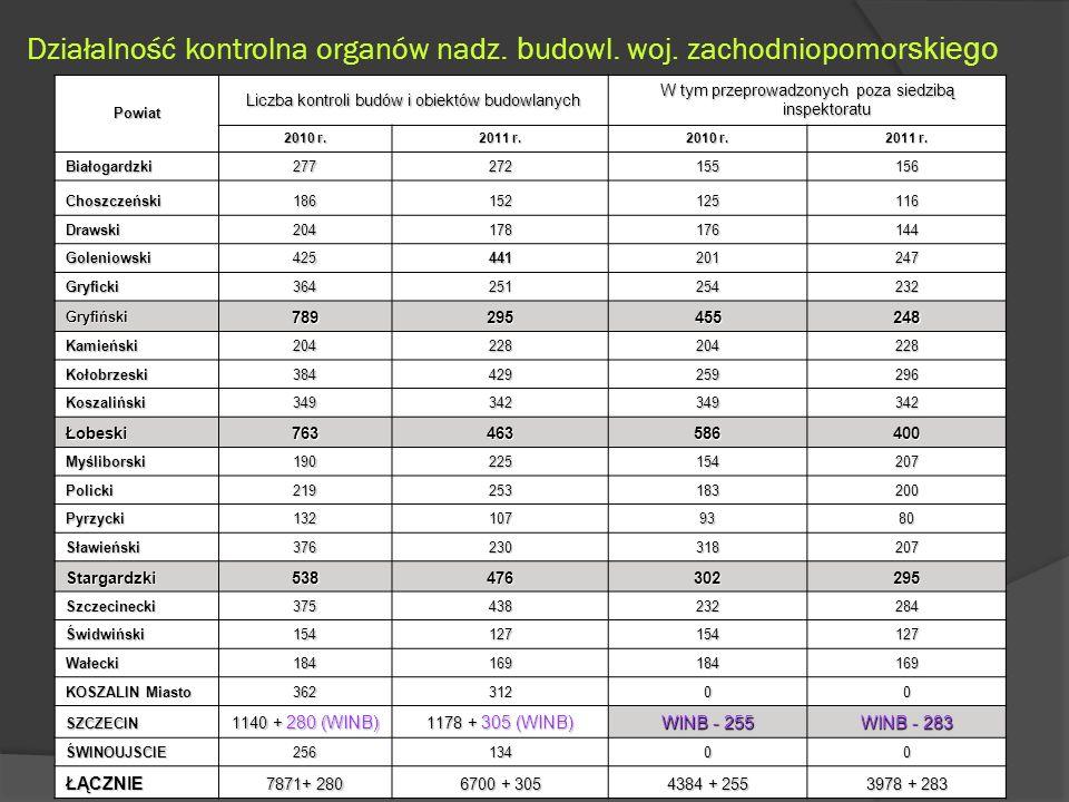 Działalność kontrolna organów nadz.b udowl. woj.