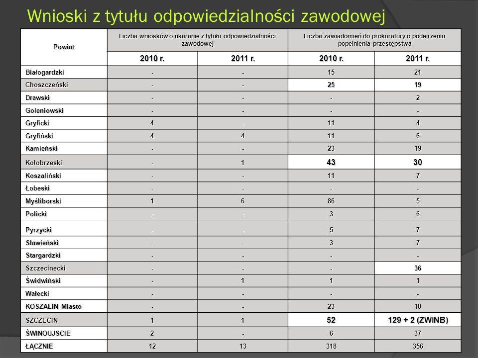 Wnioski z tytułu odpowiedzialności zawodowejPowiat Liczba wniosków o ukaranie z tytułu odpowiedzialności zawodowej Liczba zawiadomień do prokuratury o podejrzeniu popełnienia przestępstwa popełnienia przestępstwa 2010 r.