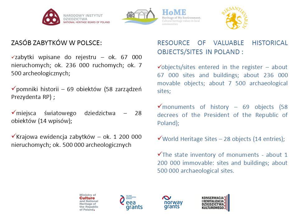 ZASÓB ZABYTKÓW W POLSCE: zabytki wpisane do rejestru – ok. 67 000 nieruchomych; ok. 236 000 ruchomych; ok. 7 500 archeologicznych; pomniki historii –