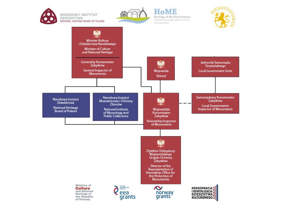 Najważniejsze zadania administracji rządowej: Opracowywanie krajowego programu ochrony zabytków i opieki nad zabytkami (GKZ); Realizacja działań wynikających z KPOZiOnZ (GKZ, WKZ); Inicjowanie procedury uznawania obiektu za pomnik historii; Prowadzenie krajowej ewidencji zabytków (GKZ); Prowadzenie wojewódzkiej ewidencji zabytków (WKZ); Prowadzenie wojewódzkiego rejestru zabytków (WKZ); Wydawanie decyzji, pozwoleń, zaświadczeń dotyczących zabytków wpisanych do rejestru i działań przy nich (WKZ, GKZ); Sprawowanie nadzoru nad działaniami przy zabytkach (WKZ); Uczestnictwo w finansowaniu zachowania zabytków (WKZ, GKZ); Współpraca z jednostkami samorządu terytorialnego (WKZ).