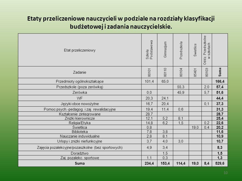 Etaty przeliczeniowe nauczycieli w podziale na rozdziały klasyfikacji budżetowej i zadania nauczycielskie.