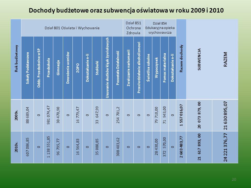 20 Rok budżetowy Dział 801 Oświata i Wychowanie Dział 851 Ochrona Zdrowia Dział 854 Edukacyjna opieka wychowawcza Razem dochody SUBWENCJA RAZEM Szkoły Podstawowe Oddz.