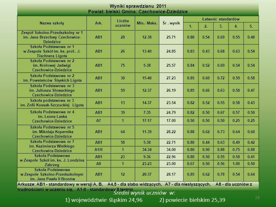 Wyniki sprawdzianu 2011 Powiat: bielski Gmina: Czechowice-Dziedzice Nazwa szkołyArk.