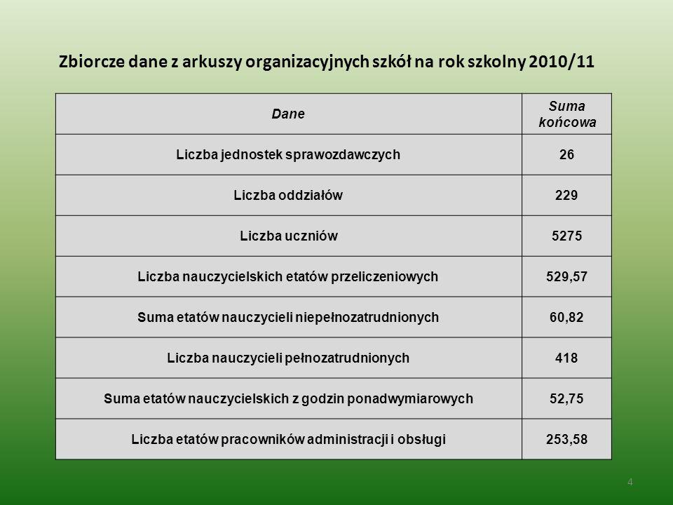 Zbiorcze dane z arkuszy organizacyjnych szkół na rok szkolny 2010/11 4 Dane Suma końcowa Liczba jednostek sprawozdawczych26 Liczba oddziałów229 Liczba uczniów5275 Liczba nauczycielskich etatów przeliczeniowych529,57 Suma etatów nauczycieli niepełnozatrudnionych60,82 Liczba nauczycieli pełnozatrudnionych418 Suma etatów nauczycielskich z godzin ponadwymiarowych52,75 Liczba etatów pracowników administracji i obsługi253,58