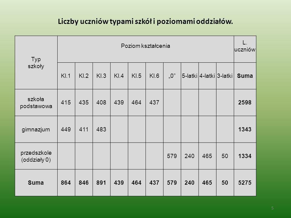 Liczby uczniów typami szkół i poziomami oddziałów.