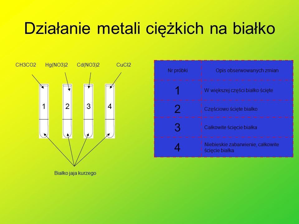 Działanie metali ciężkich na białko Białko jaja kurzego CH3CO2Hg(NO3)2Cd(NO3)2CuCl2 3421 Nr próbkiOpis obserwowanych zmian 1 W większej części białko ścięte 2 Częściowo ścięte białko 3 Całkowite ścięcie białka 4 Niebieskie zabarwienie, całkowite ścięcie białka